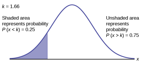 This is a normal distribution curve. The area under the left tail of the curve is shaded. The shaded area shows that the probability that x is less than k is 0.25. It follows that k = 1.67.