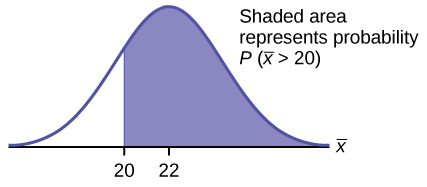 This is a normal distribution curve. The peak of the curve coincides with the point 22 on the horizontal axis. A point, 20, is labeled to the left of 22. A vertical line extends from 20 to the curve. The area under the curve to the right of k is shaded. The shaded area shows that P(x-bar data-verified=