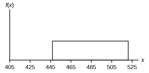 This graph shows a uniform distribution. The horizontal axis ranges from 405 to 525. The distribution is modeled by a rectangle extending from x = 447 to x = 521.