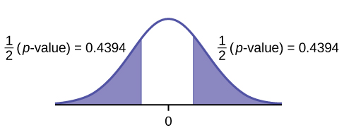 This is a normal distribution curve with mean equal to zero. Both the right and left tails of the curve are shaded. Each tail represents 1/2(p-value) = 0.4394.