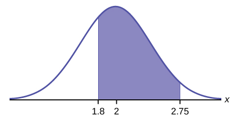 6 2 Using the Normal Distributions | Introduction to Statistics