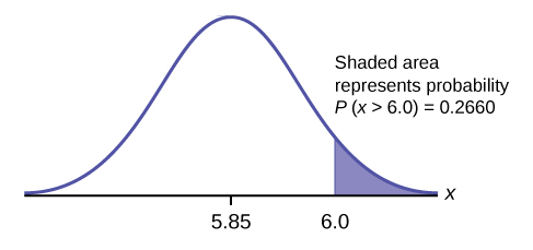 This is a normal distribution curve. The peak of the curve coincides with the point 2 on the horizontal axis. The values 1.8 and 2.75 are also labeled on the x-axis. Vertical lines extend from 1.8 and 2.75 to the curve. The area between the lines is shaded.