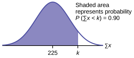 This is a normal distribution curve. The peak of the curve coincides with the point 225 on the horizontal axis. A point, k, is labeled to the right of 225. A vertical line extends from k to the curve. The area under the curve to the left of k is shaded. The shaded area shows that P(sum of x < k) = 0.90.