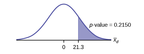 Normal distribution curve with values of 0 and 21.3. A vertical upward line extends from 21.3 to the curve and the p-value is indicated in the area to the right of this value.