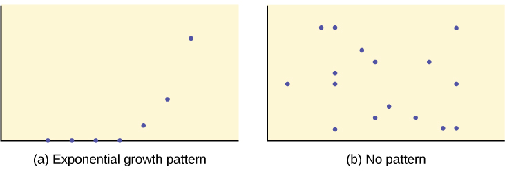 The first graph is a scatter plot of 7 points in an exponential pattern. The pattern of the points begins along the x-axis and curves steeply upward to the right side of the quadrant. The second graph shows a scatter plot with many points scattered everywhere, exhibiting no pattern.
