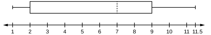Horizontal boxplot's first whisker extends from the smallest value, 1, to the first quartile, 2, the box begins at the first quartile and extends to the third quartile, 9, a vertical dashed line is drawn at the median, 7, and the second whisker extends from the third quartile to the largest value of 11.5.