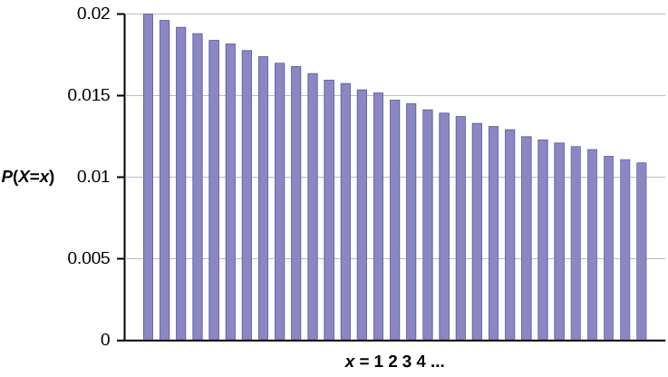 This graph shows a geometric probability distribution. It consists of bars that peak at the left and slope downwards with each successive bar to the right. The values on the x-axis count the number of computer components tested until the defect is found. The y-axis is scaled from 0 to 0.02 in increments of 0.005.