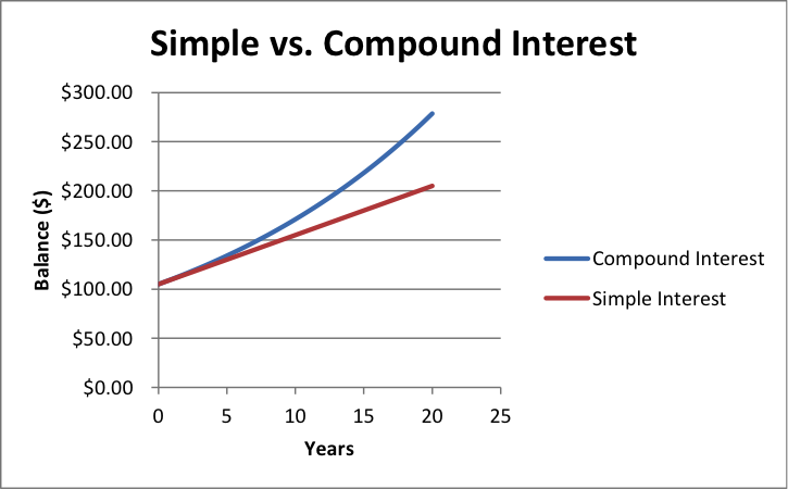 Reading: Compound Interest and Exponential Growth | Finite Math