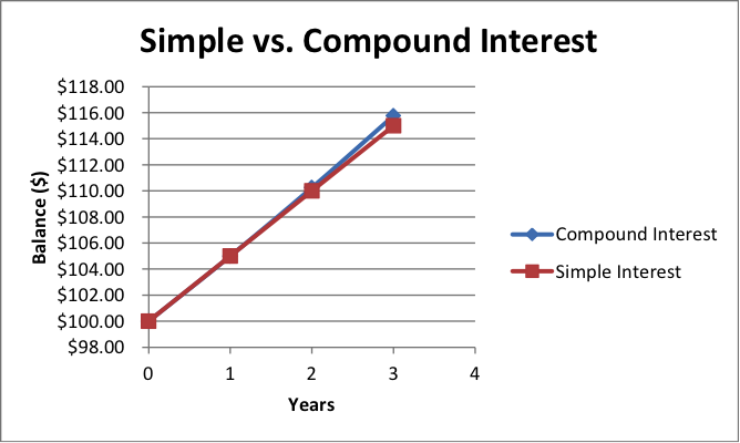 21a Simple And Compound Interest Finite Math