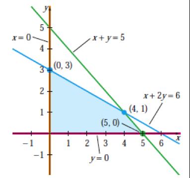 3 4a  Standard Minimization with the Dual Method   Finite Math