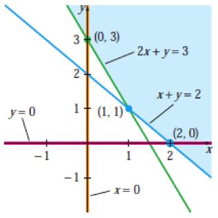 3 4a  Standard Minimization with the Dual Method | Finite Math