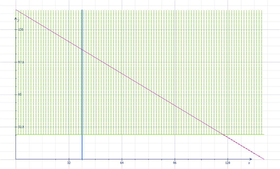3 2a  Solving Linear Programming Problems Graphically