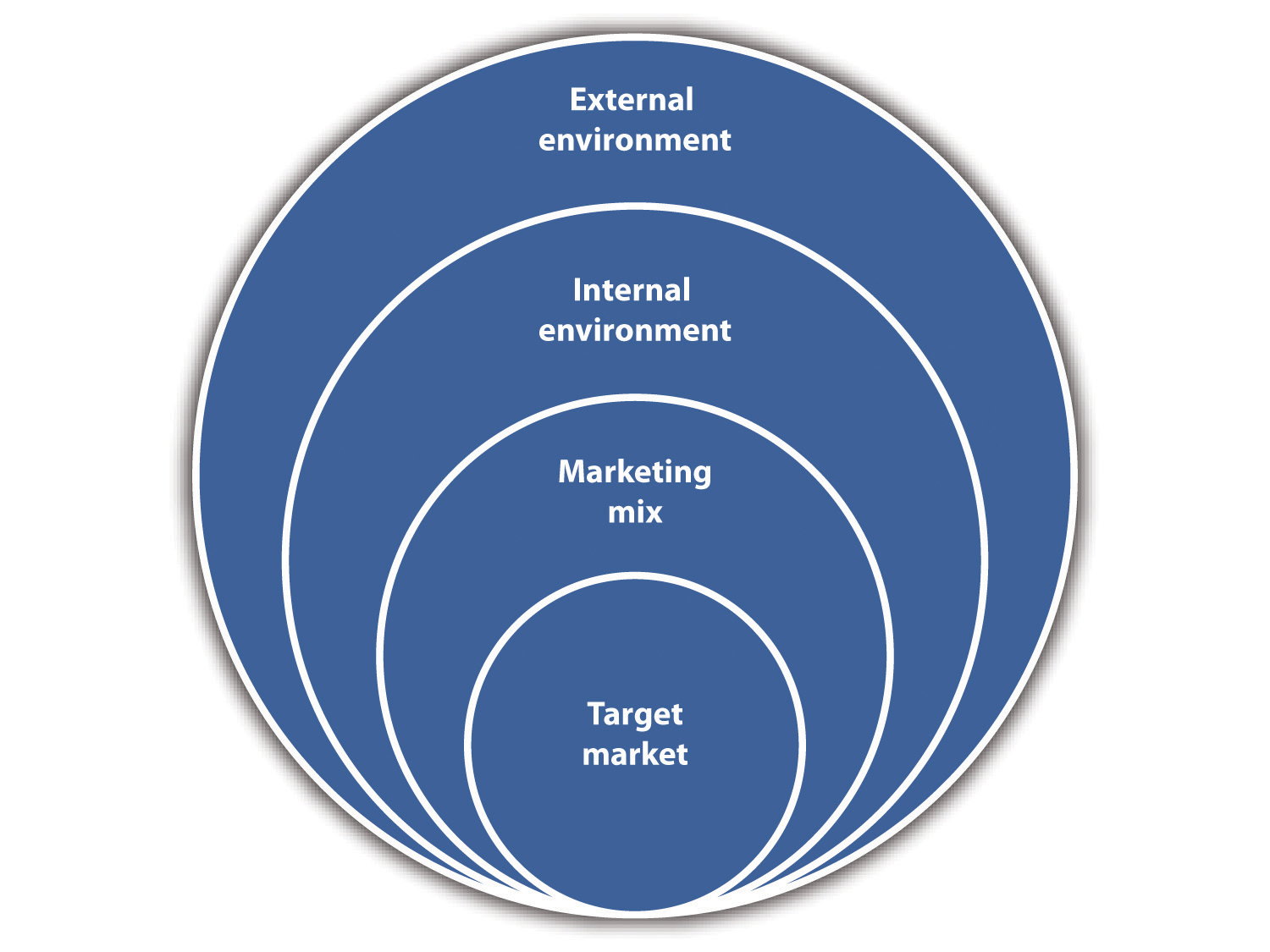 extended marketing mix philip kotler