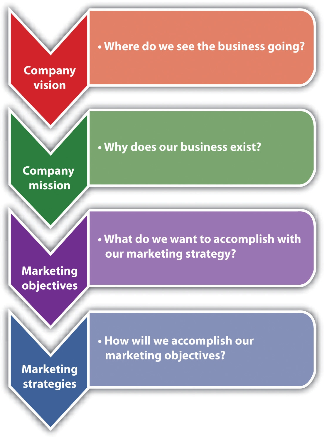 72 the marketing strategy process small business management 72 the marketing strategy process flashek Choice Image