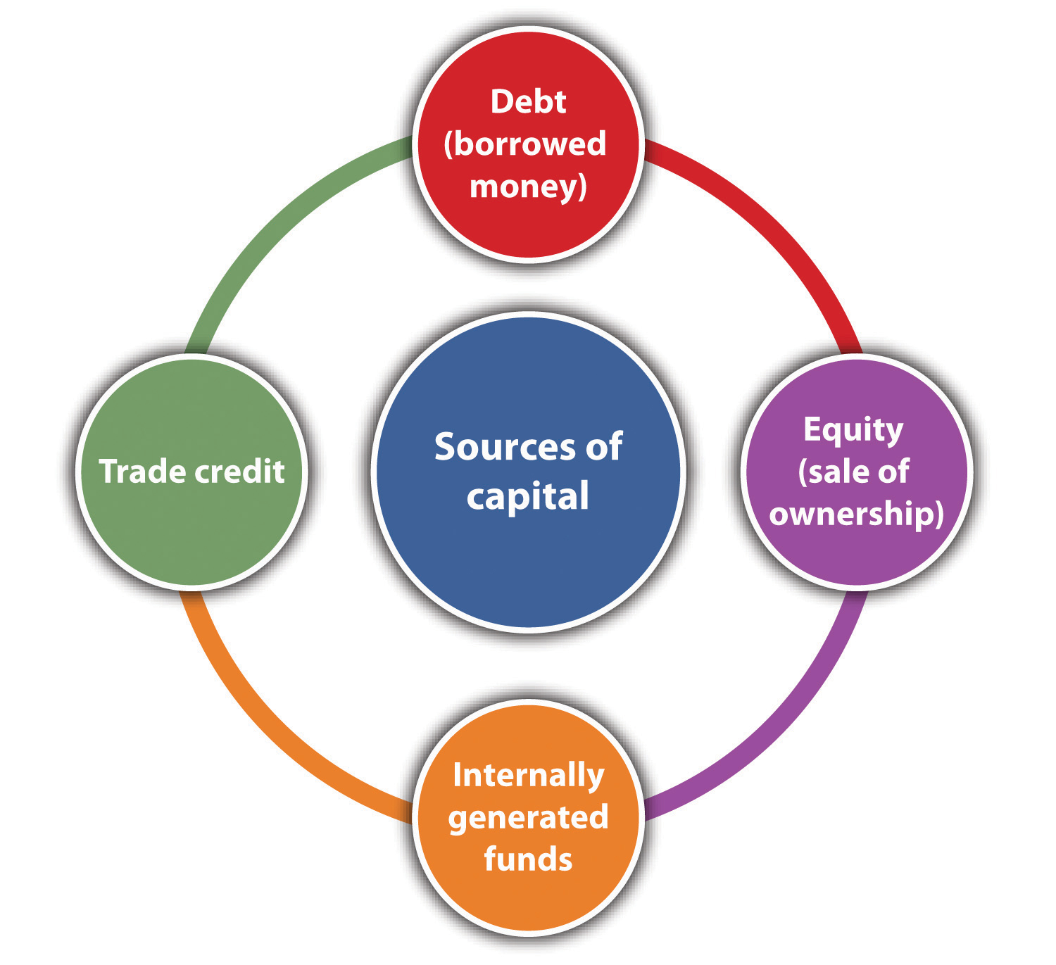 sources of debt and equity funding