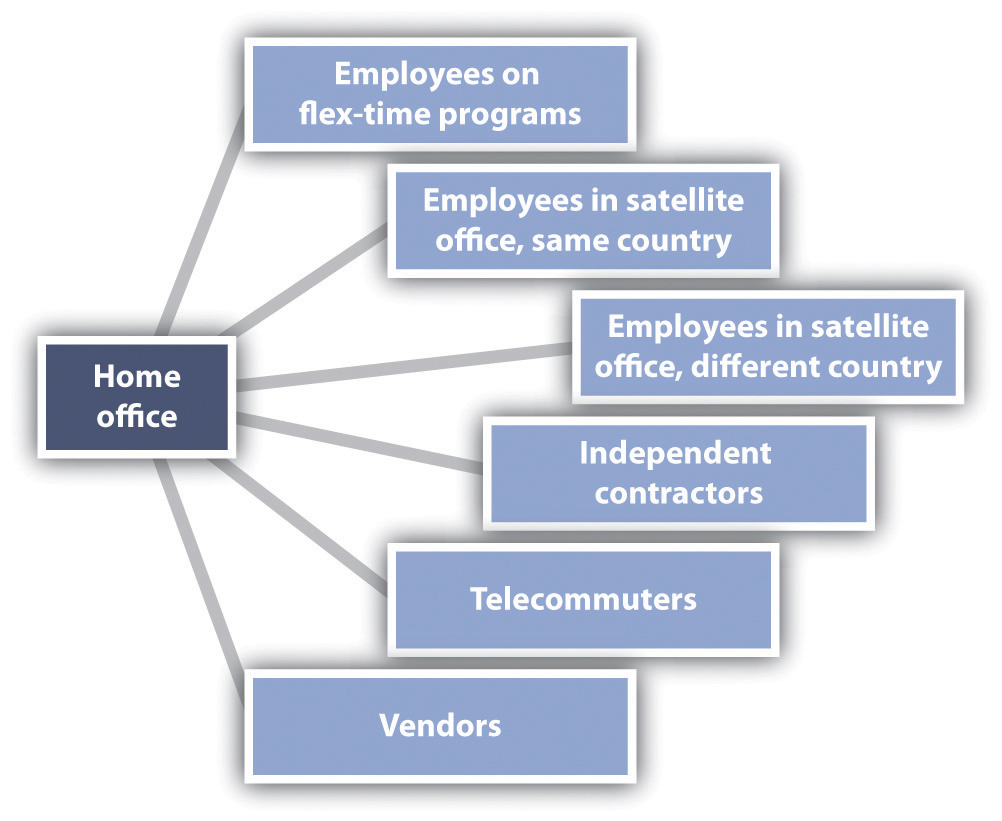 organizational chart sample for small business  Carda