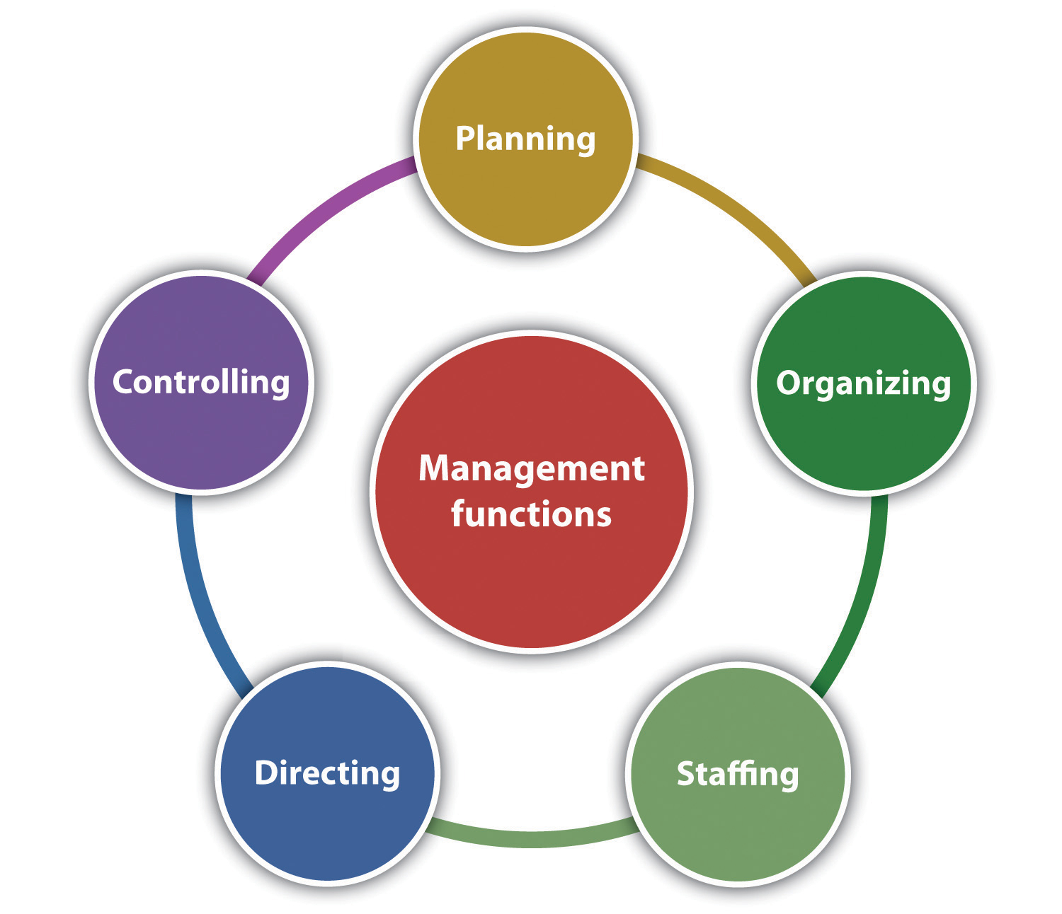 describe the role of management in an organization It is a combination of quality and management tools attitude and organization of a a collaborative relationship with consultants and clear role.