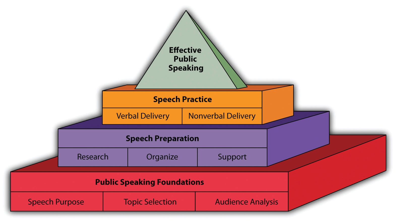 the public speaking pyramid stand up speak out vennette