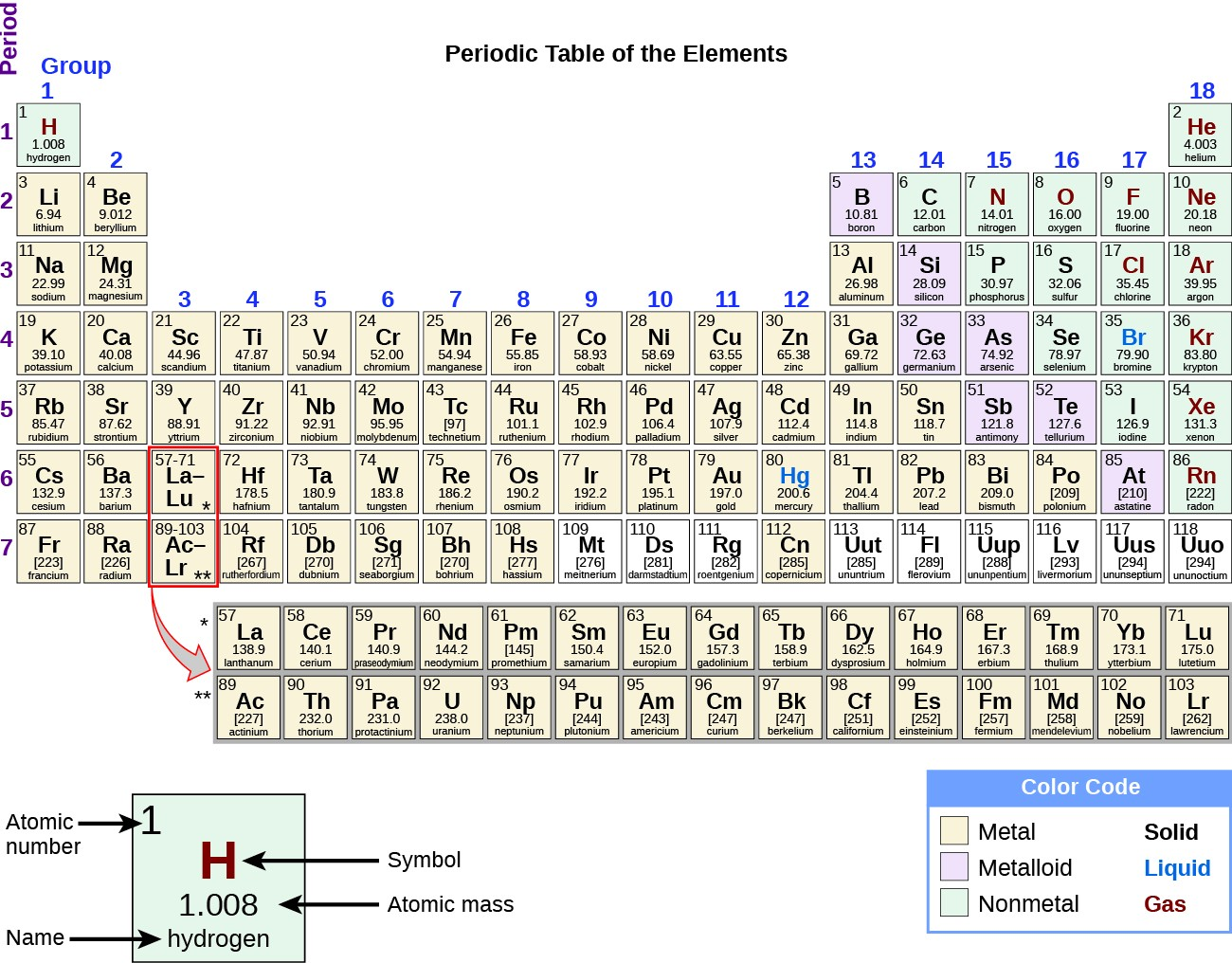 Physical And Chemical Properties Chemistry