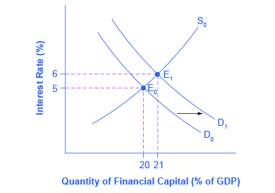 The graph plots the downward-sloping demand and upward-sloping supply of financial capital. The y-axis is the interest rate (also known as the