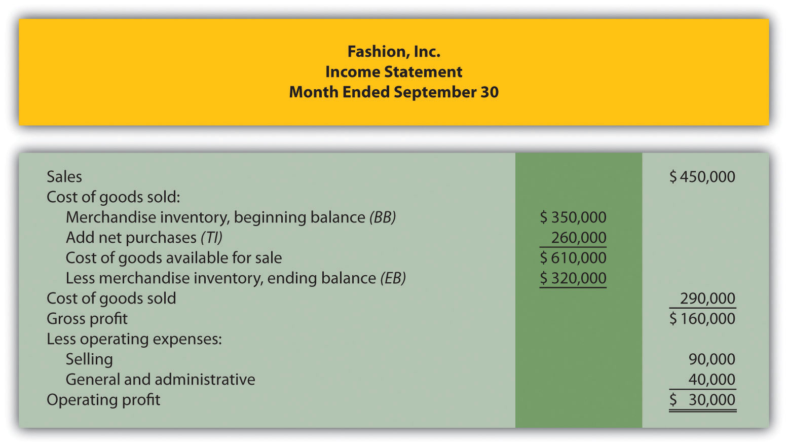 Income Statements For Manufacturing Companies Accounting