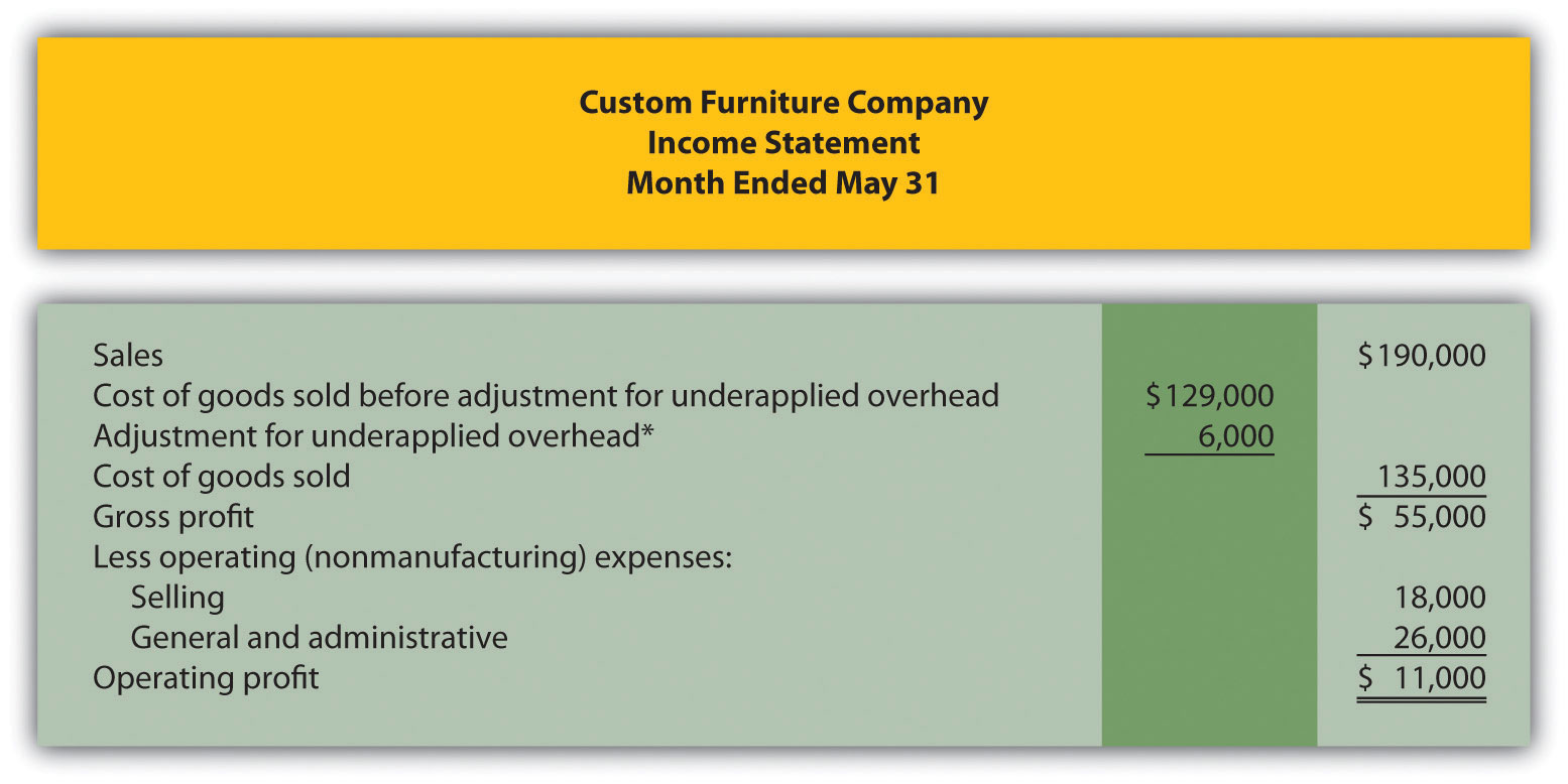 example summary of cost flows at custom furniture company
