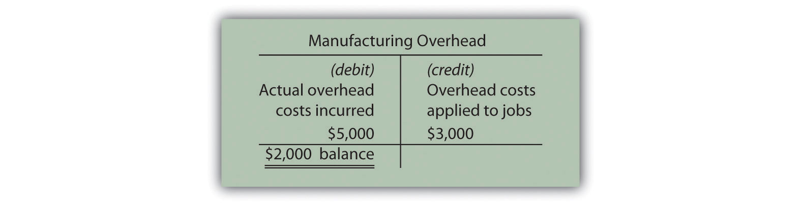Assigning Manufacturing Overhead Costs to Jobs | Accounting