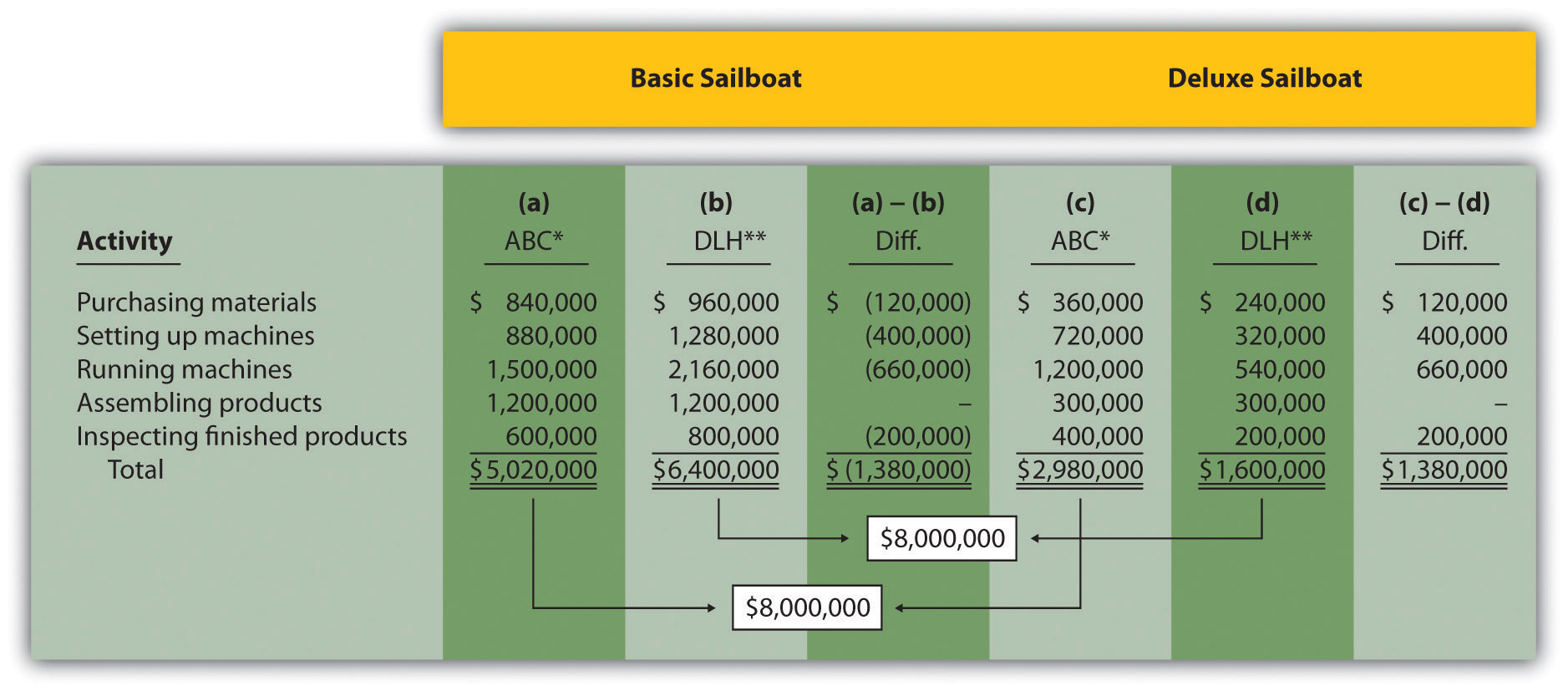 Using Activity-Based Costing To Allocate Overhead Costs