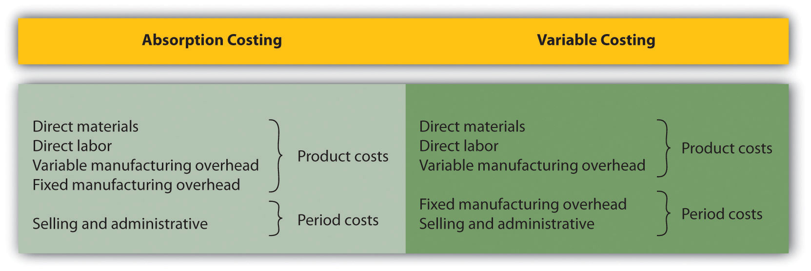 Using Variable Costing To Make Decisions Accounting For Managers