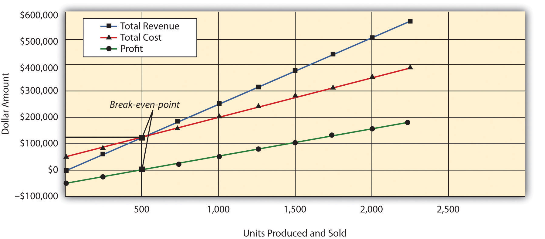 Cost-Volume-Profit Analysis for Single-Product Companies