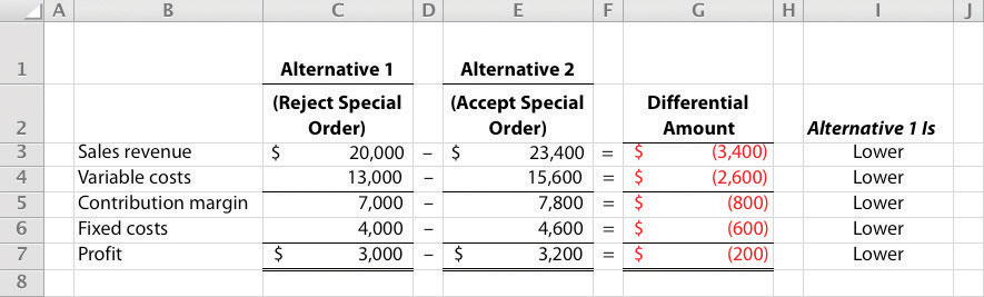 Special Order Decisions | Accounting for Managers