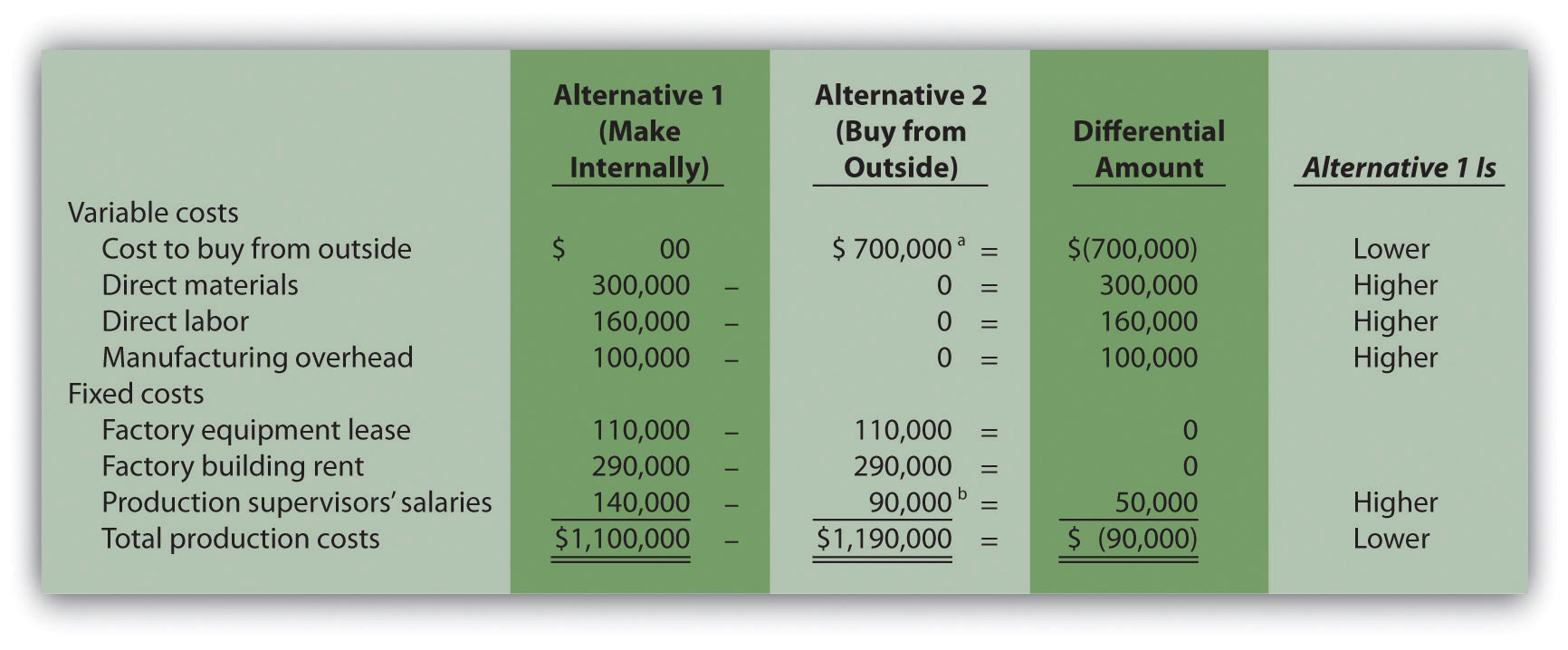 Make or buy decision assignment