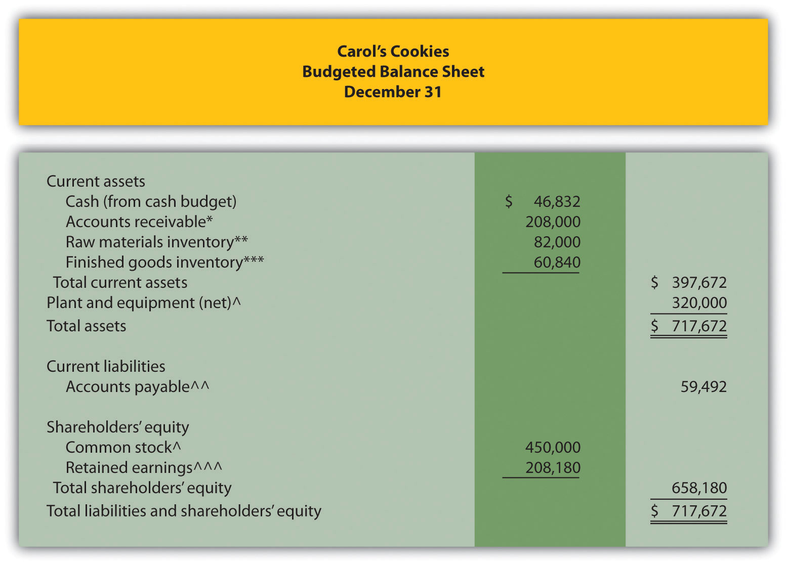 cash budget calculation problem To prepare a cash flow statement, you'll use many of the same figures you use for a profit and loss forecast  business cash flow problems & bankruptcy.