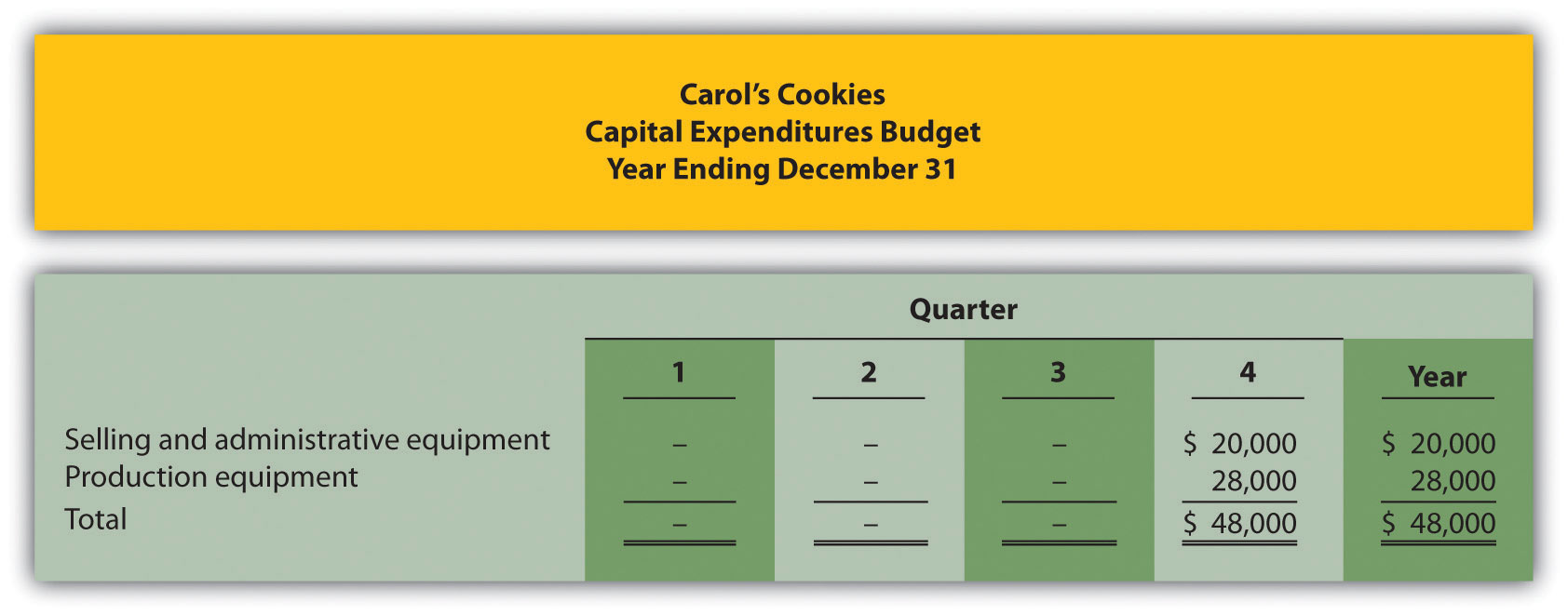 Capital budgeting problems solutions.