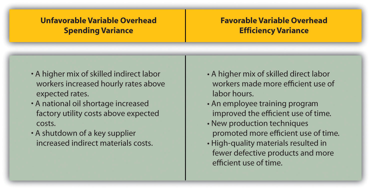 Variable Manufacturing Overhead Variance Analysis | Accounting for