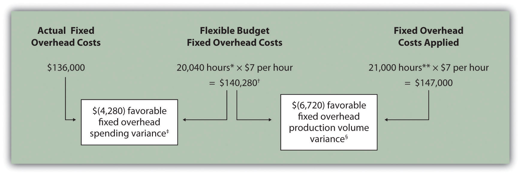 Fixed Manufacturing Overhead Variance Analysis | Accounting