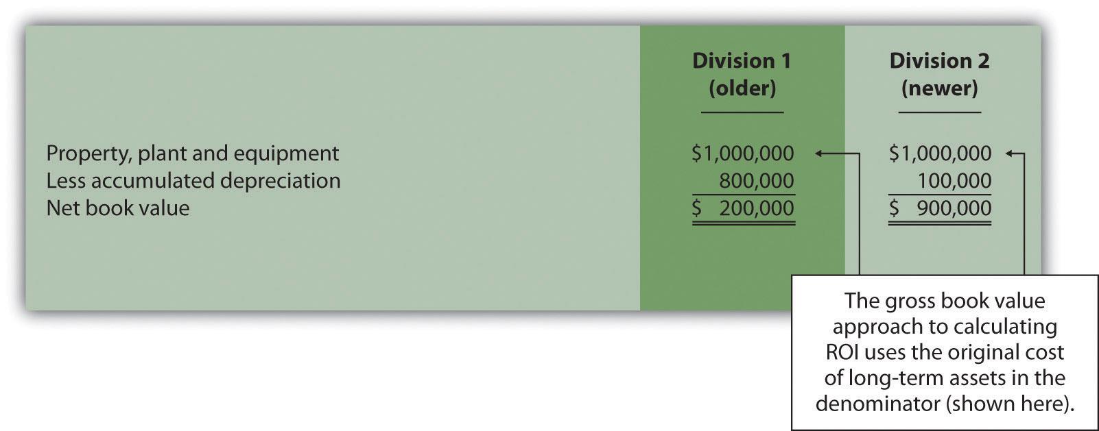 Average Depreciation On Investment Property