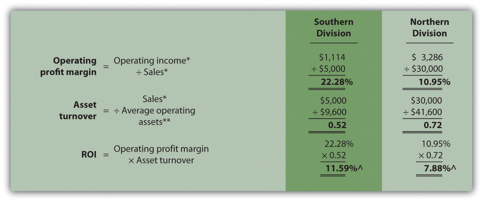 using return on investment roi to evaluate performance