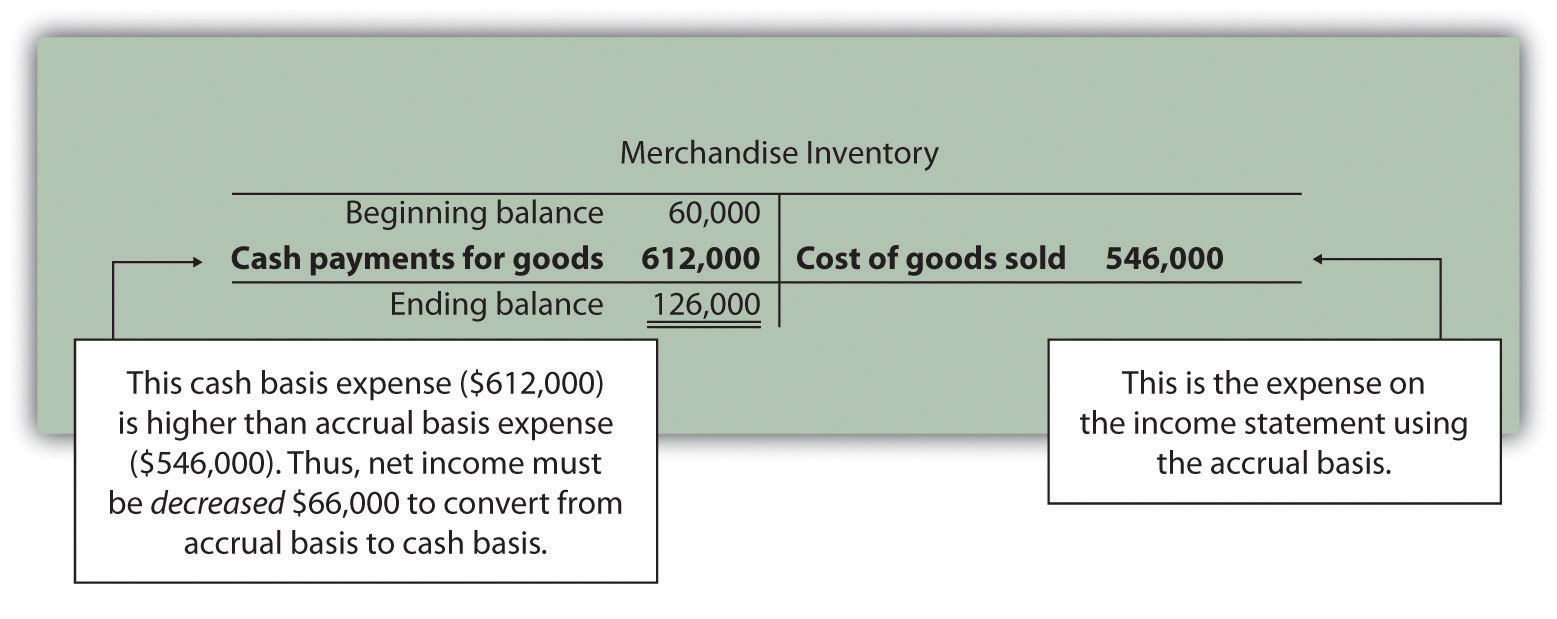 using the indirect method to prepare the statement of cash flows