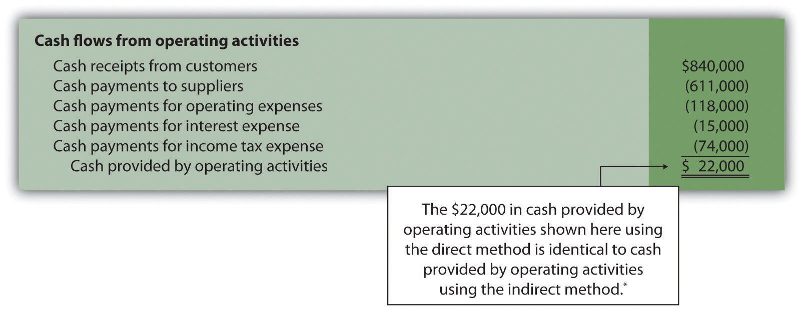 Cash Flow Ysis Excel Template | Appendix Using The Direct Method To Prepare The Statement Of Cash