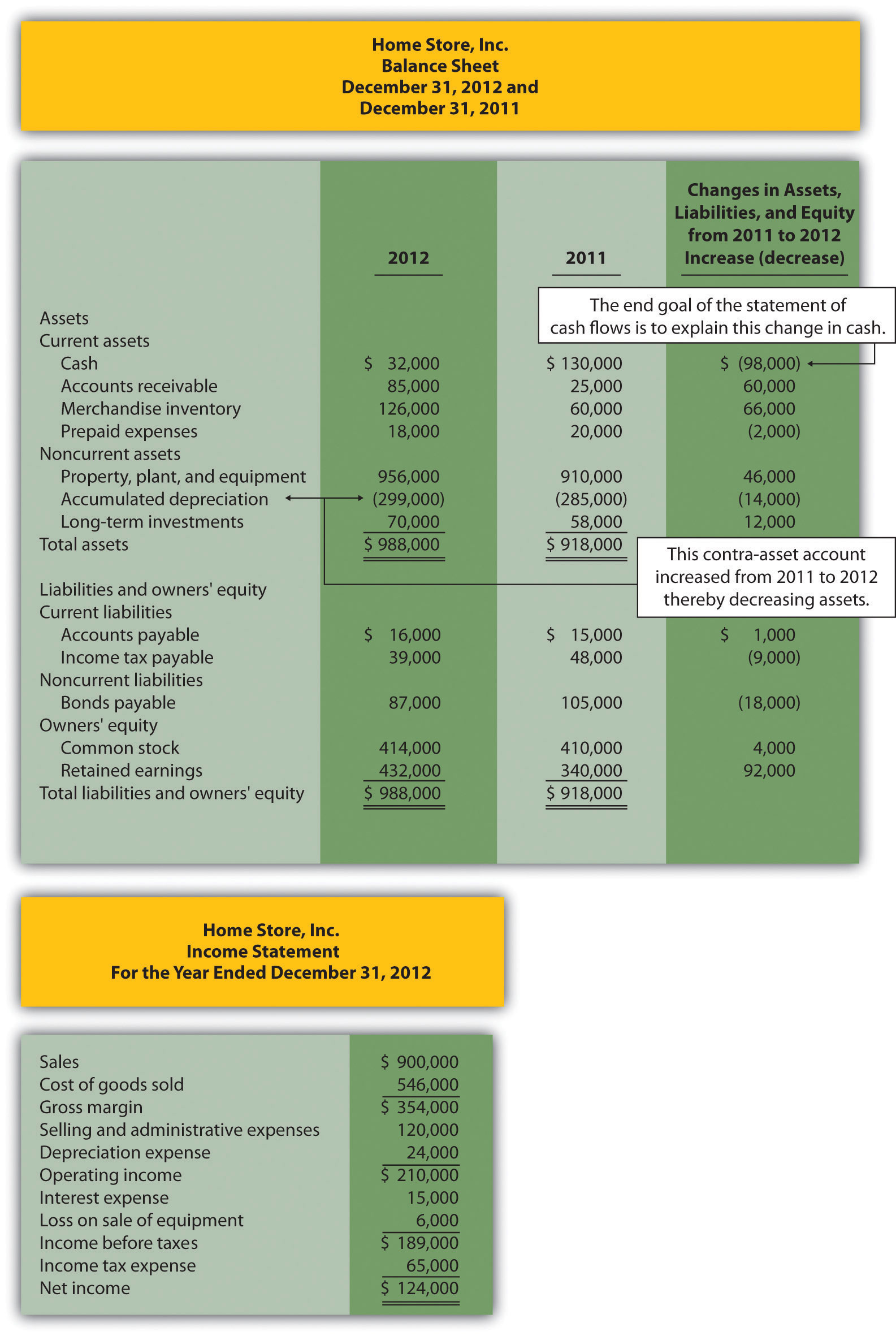 Using The Indirect Method To Prepare The Statement Of Cash Flows  Proper Income Statement