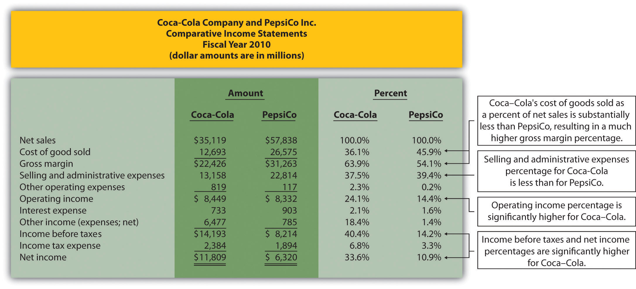 analysis of the financial statements of coca cola finance essay Analyzing financial statements: coca-cola vs pepsi coca cola vs pepsi analysis, pepsico vs coca cola economics & finance | finance | term papers.