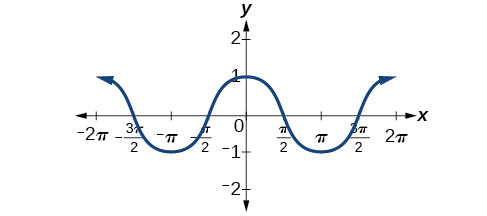 From x=-pi to pi, the cosine function goes from a minimum of -1, to a maximum of 1 at x=0, to a minimum of 1 again. This pattern repeats, making the whole cosine function symmetric over the y-axis.