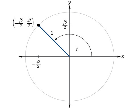 The given point is on the unit circle in the second quadrant, at 135 degrees or 3pi/4 radians.