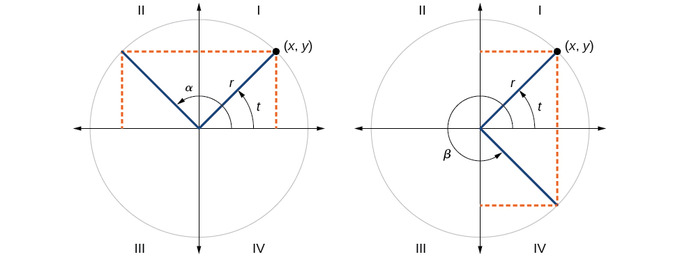 t is an angle in the first quadrant. In the left picture, alpha is an angle in the second quadrant, 180-t degrees. It is the same distance up from the x-axis as t is, but reflected over the y-axis. In the right picture, beta is an angle in the fourth quadrant, 360-t degrees. It is the same distance to the right of the y-axis as t is, but reflected over the x-axis.