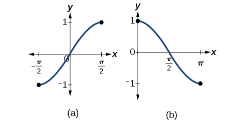 The restricted domain sine function goes from a minimum of -1 to a maximum of 1. The restricted domain cosine function goes from a maximum of 1 to a minimum of -1.