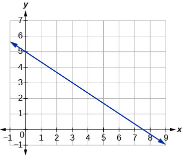 A line with a negative slope passing through the points (0, 5) and (3, 3).