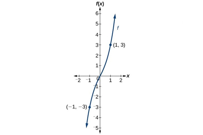 An increasing cubic function through the origin, with labeled points (-1, -3) and (1, 3)