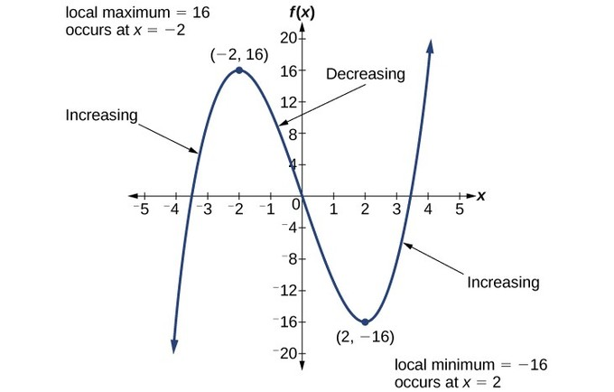 The function is increasing to the local maximum at x=-2, decreasing between the local maximum and local minimum (between x=-2 and x=2), then increasing from the local minimum at x=2.