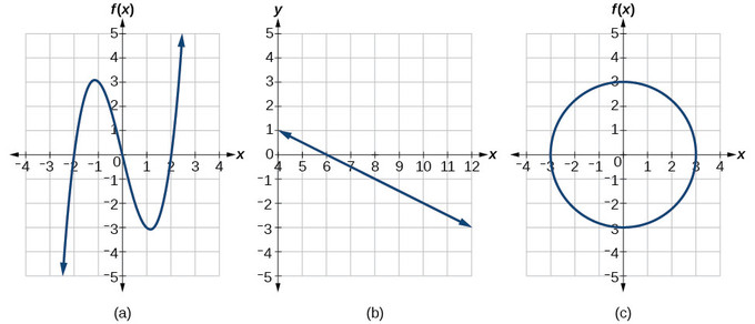 (a) is a cubic polynomial, going up from negative infinity, reaching a peak, descending through the origin, reaching a trough, then ascending to positive infinity. (b) is a line with negative slope. (c) is a circle of radius 3 centered at the origin.